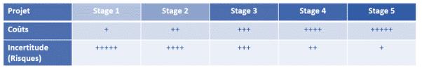 Schéma de planification des activités avec la méthode du Stage & Gate