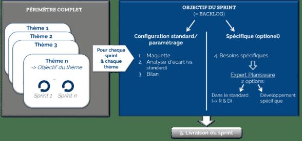 Prodecys Planisware Orchestra Methodologie