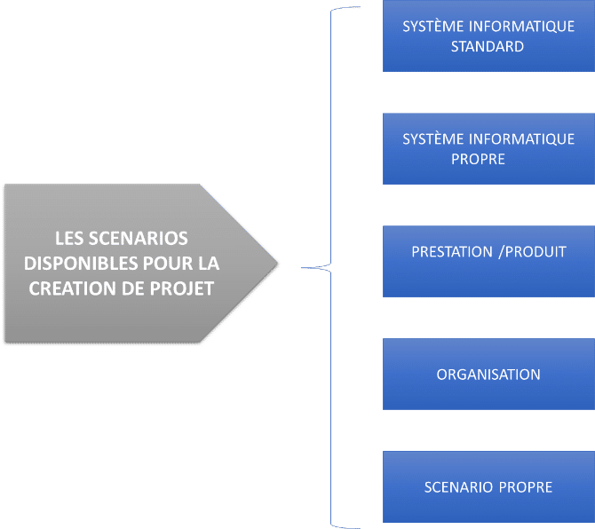 Image Pour Scenarios