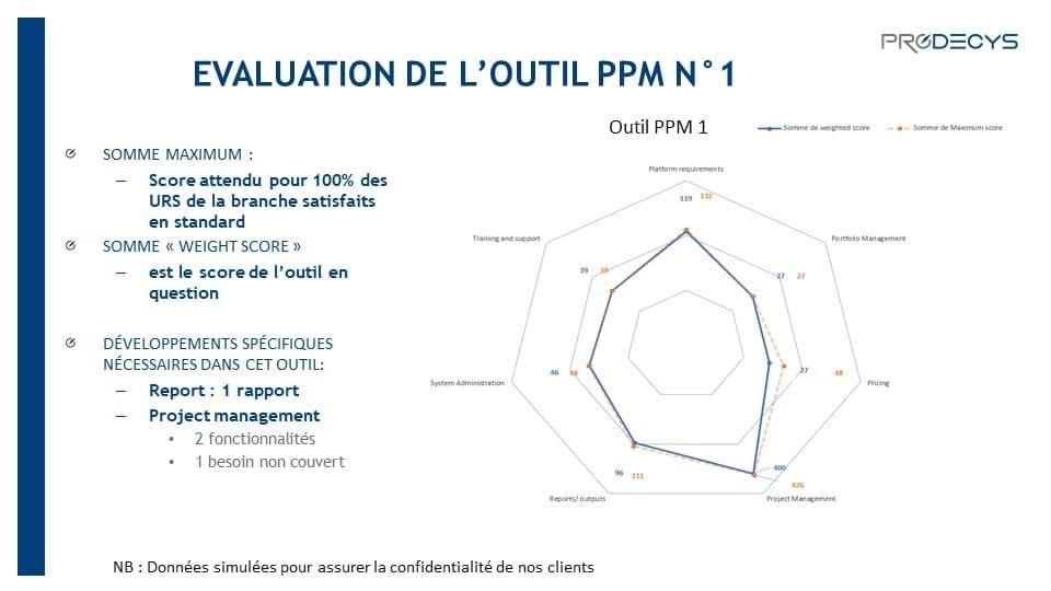 Comment choisir son outil ppm - Prodecys