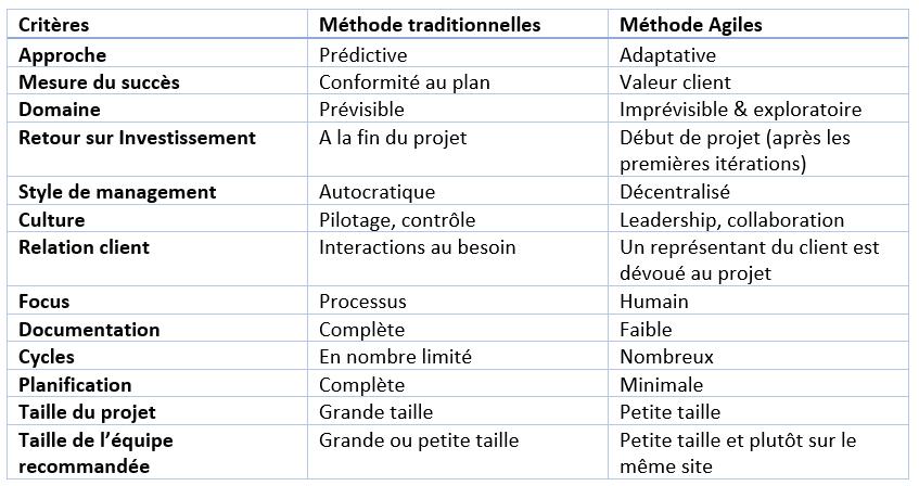 Méthodes gestion de projets